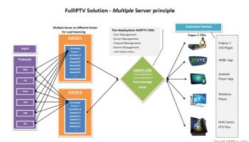 1_fulliptv_multiple_server_principle